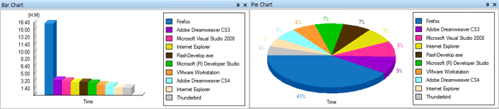 application bar chart and pie chart